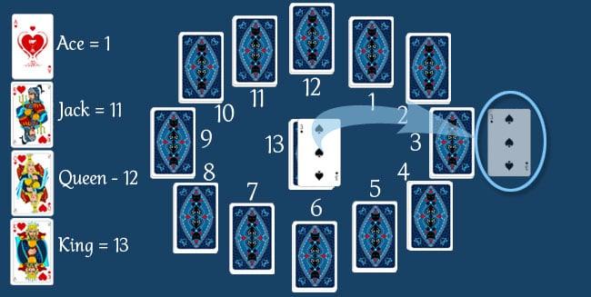 Clock Patience - step 2