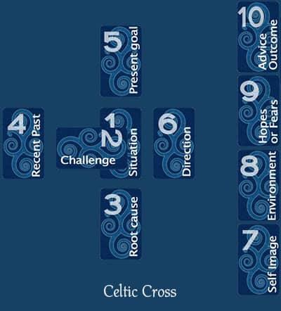 Celtic Cross Spread for in depth tarot reading
